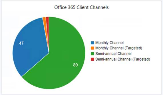 SCCM Managed Office 365 Clients, Versioning