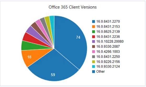 Modern Cloud Management Blog | Azure, Intune, EMS and Windows 10