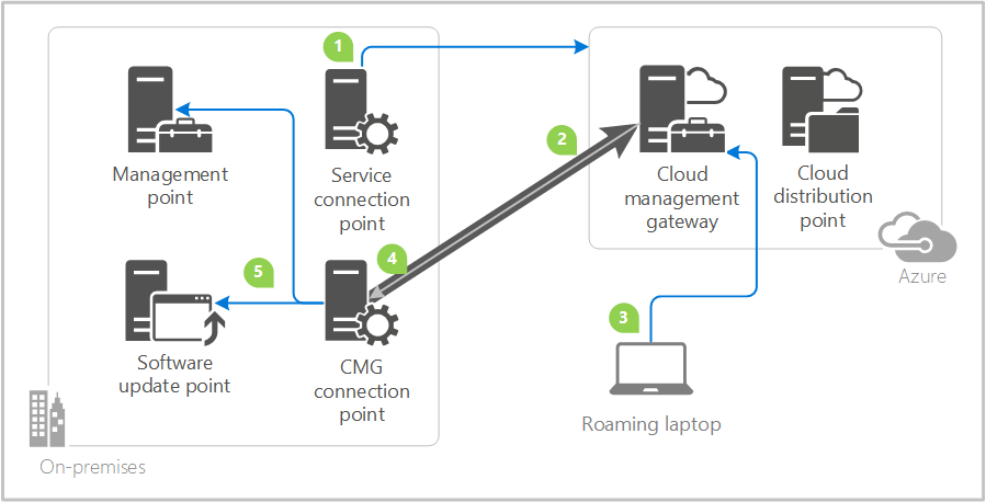 ConfigMgr Cloud Management Gateway!